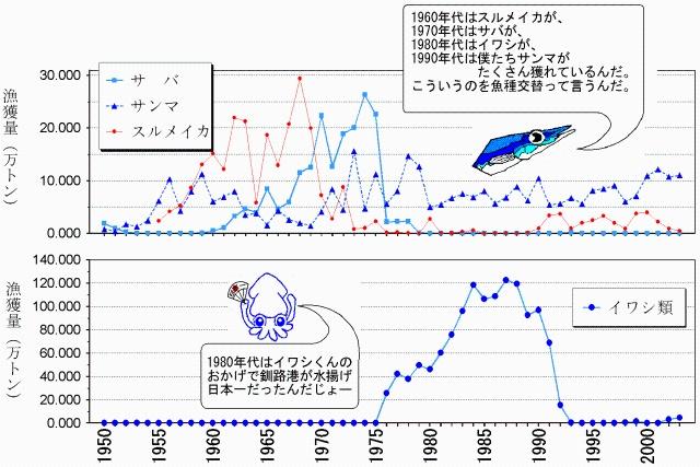 シシャモが大不漁 専門家「不漁の原因がわかりません」  [956093179]->画像>1枚