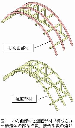 林産試だより2007年4月号 わん曲集成木材製造のシーズ育成試験,顕在化 ...